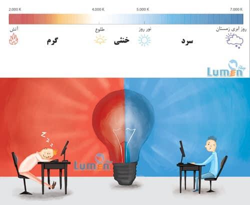 تأثیر نور سرد یا گرم بر محیط کار