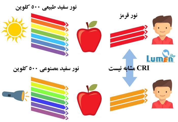 مقایسه شاخص نمود رنگ
